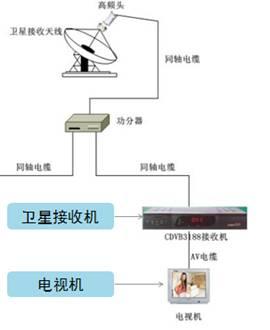 常见广播电视系统(地面广播、有线电视、卫星