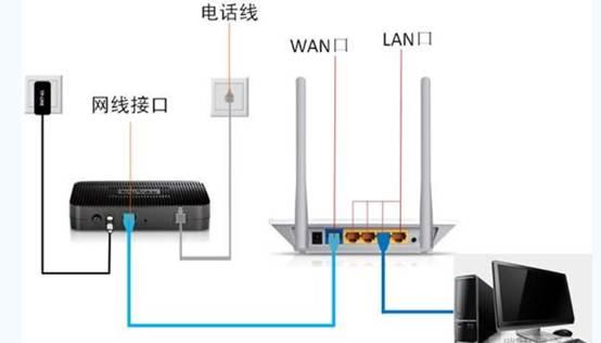 一般常见家庭宽带的网线连接方式,如下图: 路由器接通电源后,会有工作