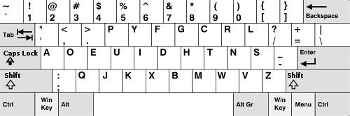 Dvorak键盘布局图